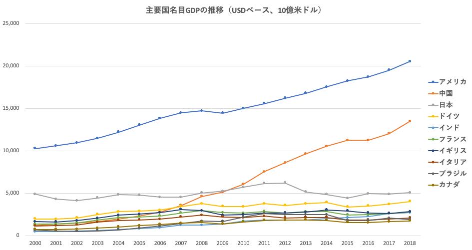 主要国名目GDPの推移